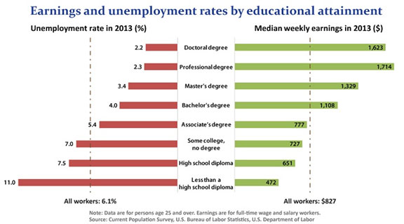 Earnings and Unemployment Rates by Education
