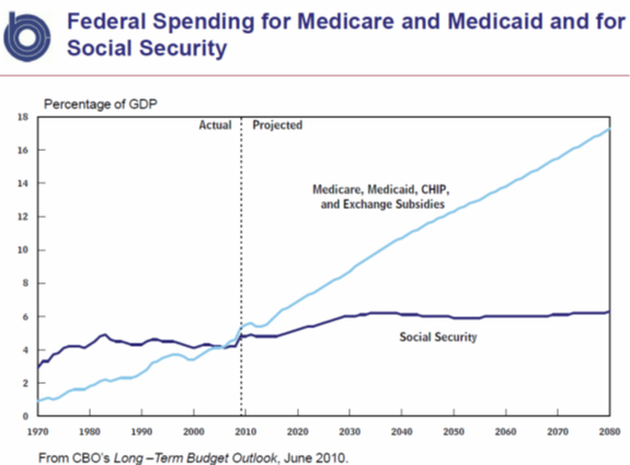 Federal Spending for Medicaid, Medicare and Social Security 2010