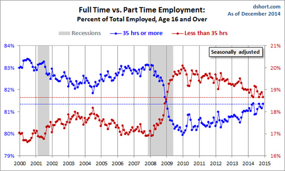 Full vs Part Time Employment