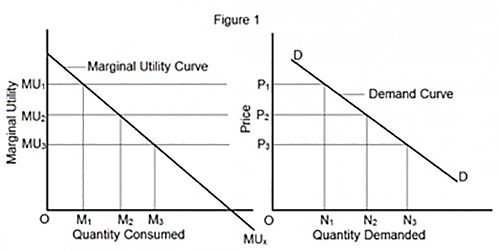the utility concept in economics 10 economic concepts everyone needs to understand posted by contributor on 2/14/12 • categorized as professionalisms whether you work as an economist or you try your best to ignore the bad financial news and your bank account, economics is at work in your life.