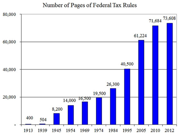 Number of pages of Federal Tax Rules