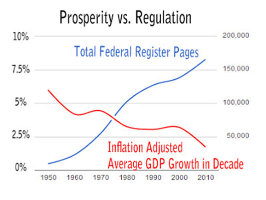 Prosperity Vs Regulation