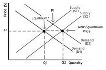 Supply and Demand 4