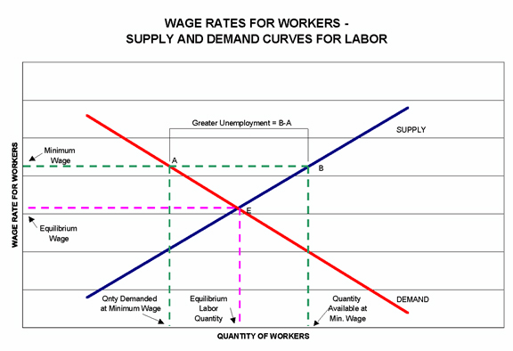 wage rates for Labor